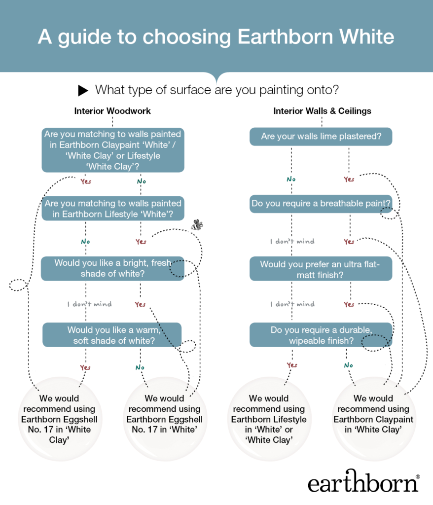 Earthborn guide to White and White Clay paint colours